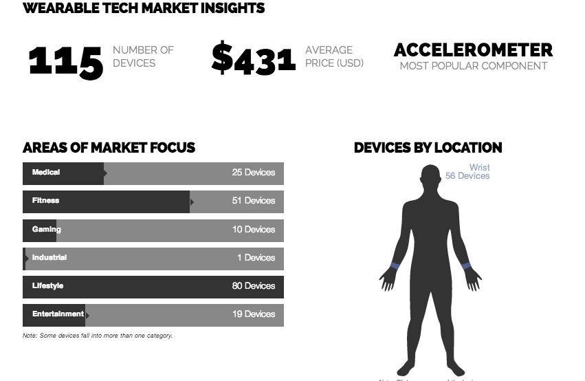 Vandrico Wearable Tech Insights