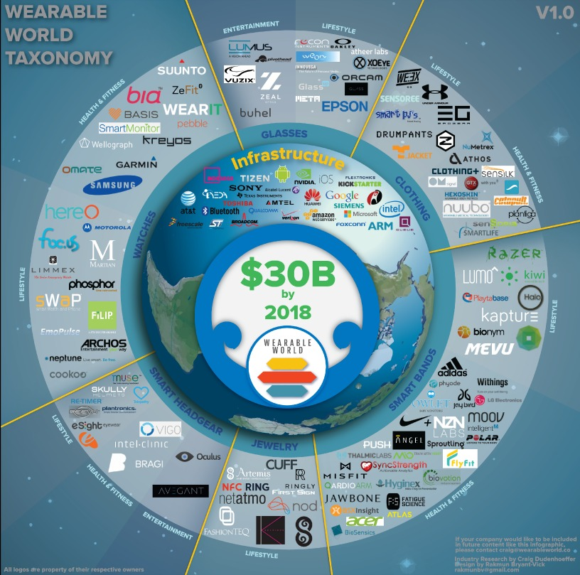 Wearable-World-Infographic-14d-01x30.jpg
