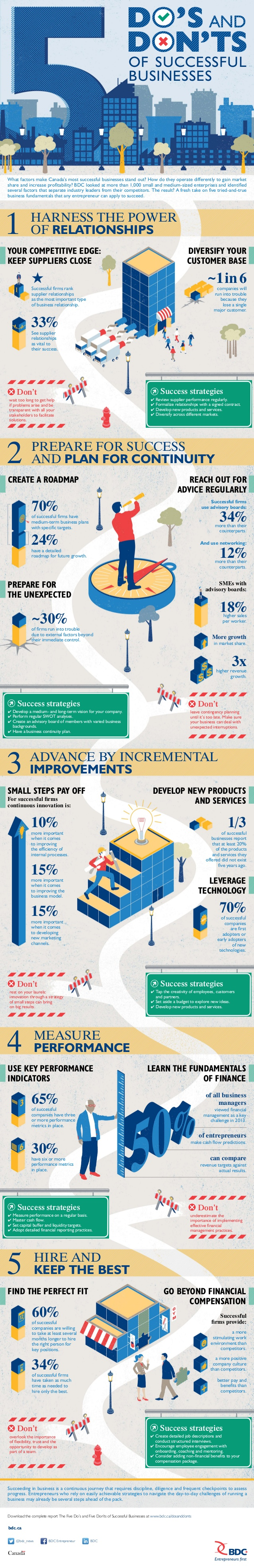 5-dos-and-donts-of-successful-businesses-sbw2014-1-638
