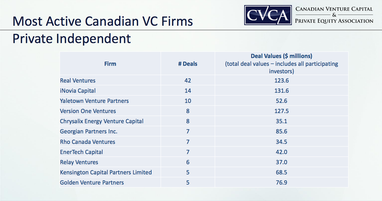 CVCA 2014 report