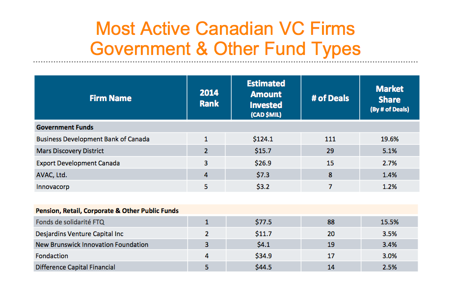 Reuters Canadian VC funding report