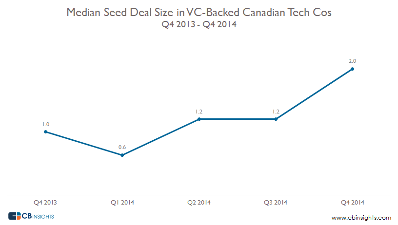 Canadian seed deals 2014