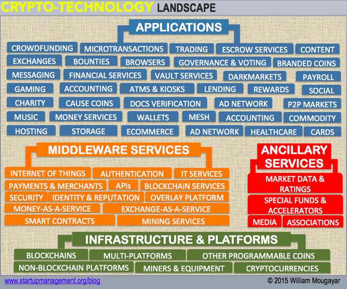 Cryptotechnology Landscape