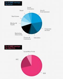 Ryerson DMZ infographic