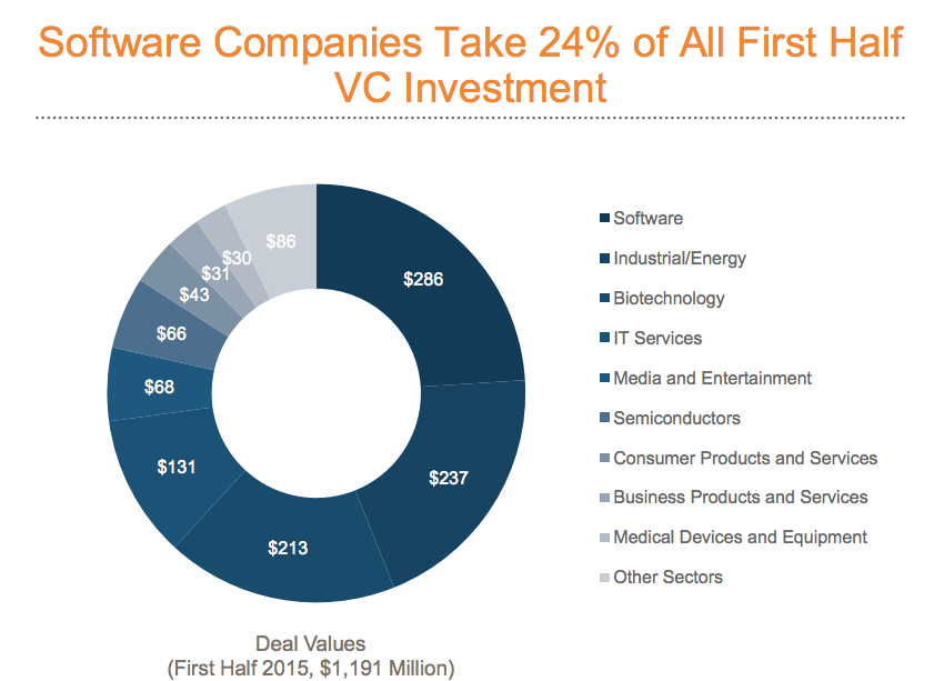 Reuters Venture Capital
