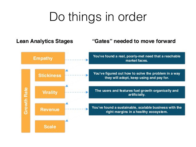 5 Lean Analytics stages