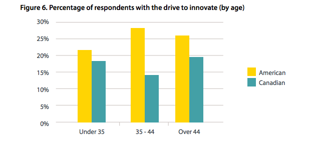 drive to innovate