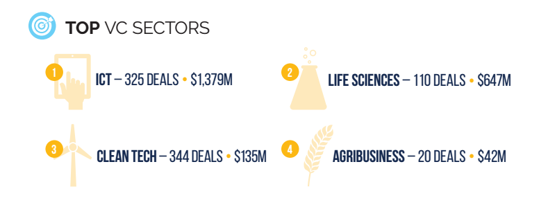 top vc sectors