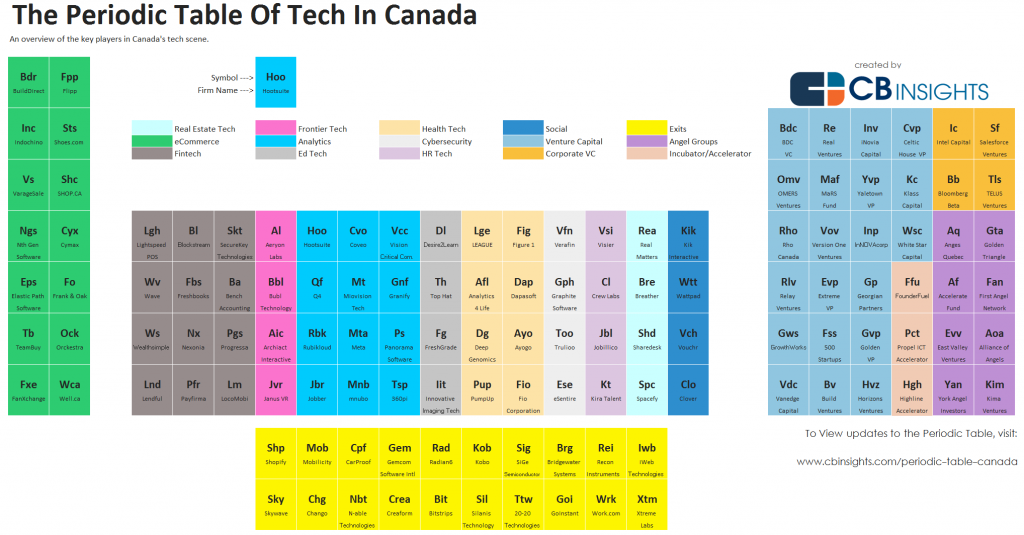 Periodic Table of Canadian Tech