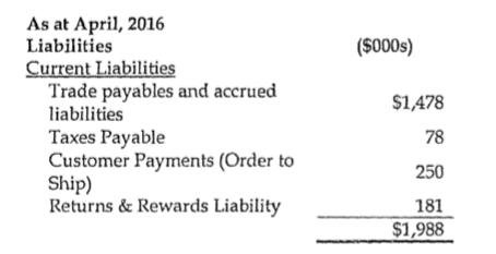 Shop.ca's liabilities