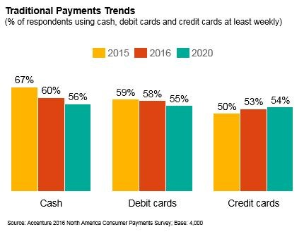 Accenture-Mobile Payments Awareness Grows- Cash Use Declines- Co