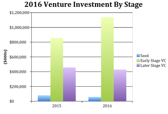 Source: CVCA + OMERS Ventures' Estimates
