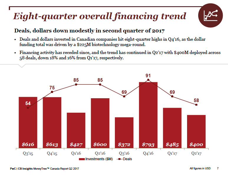 pwc moneytree report