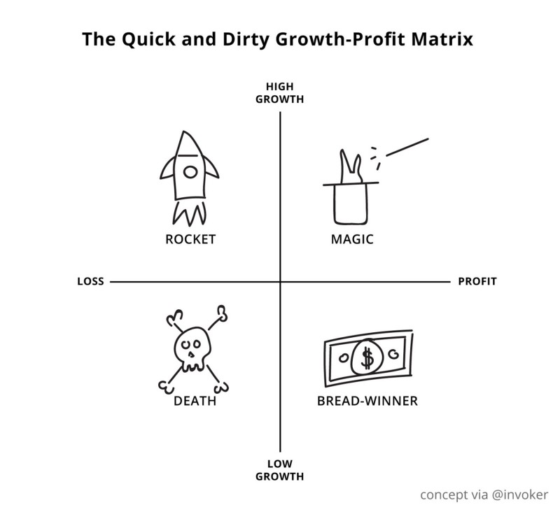 growth profit matrix