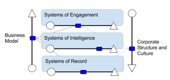 systems of control