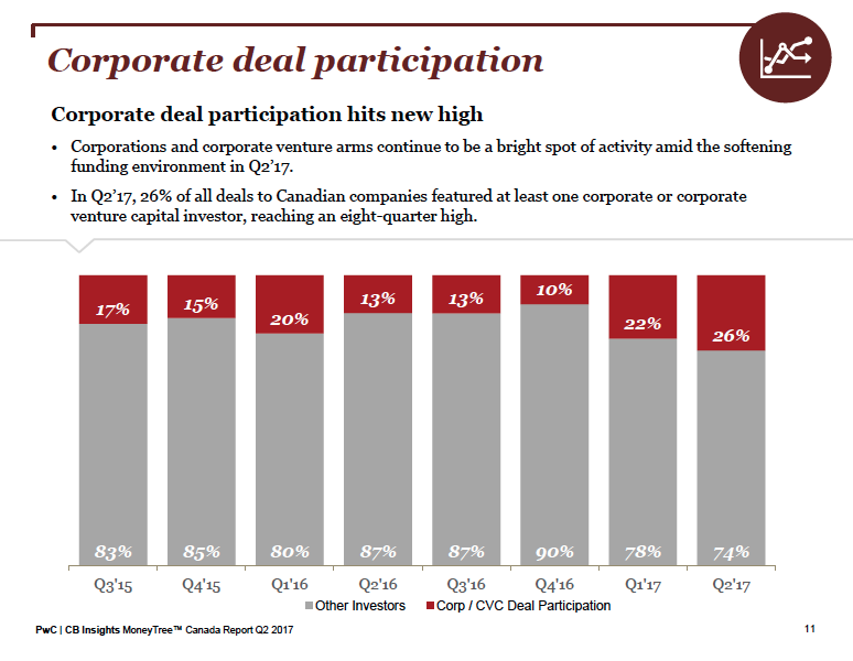 corporate deal participation