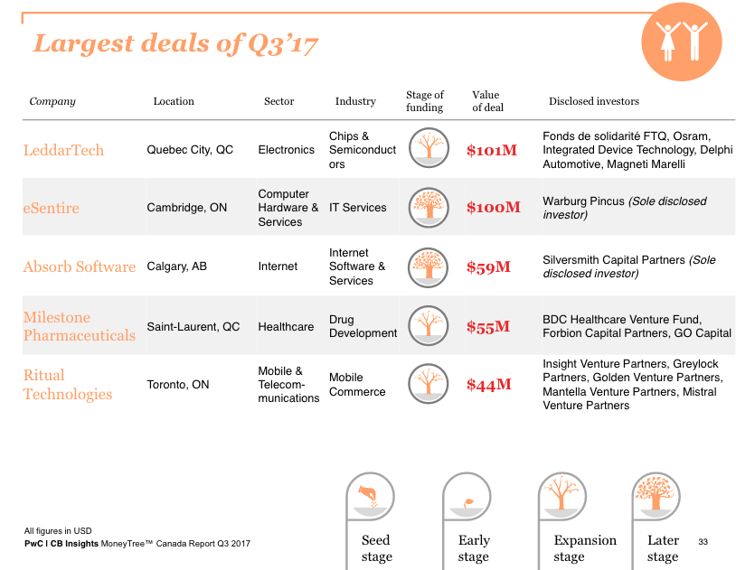 pwc canada moneytree report