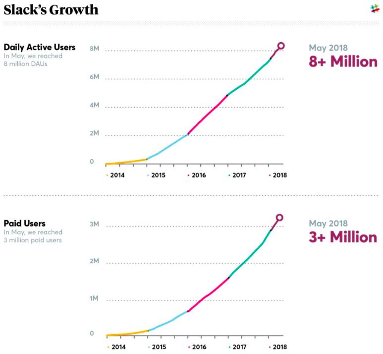 Slack May 2018 growth