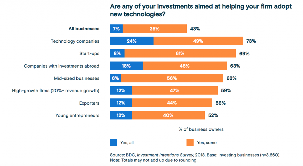 BDC 2019 Investment Intentions Report - Shifts in Investments Graph