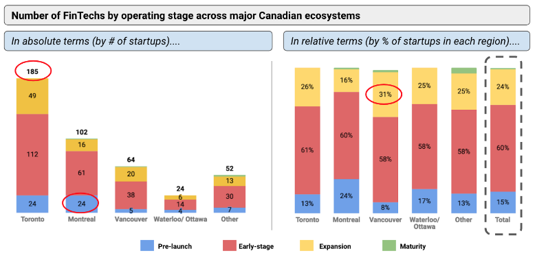 Canadian FinTech ecosystem