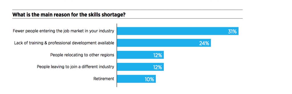 Skills shortage - Hays