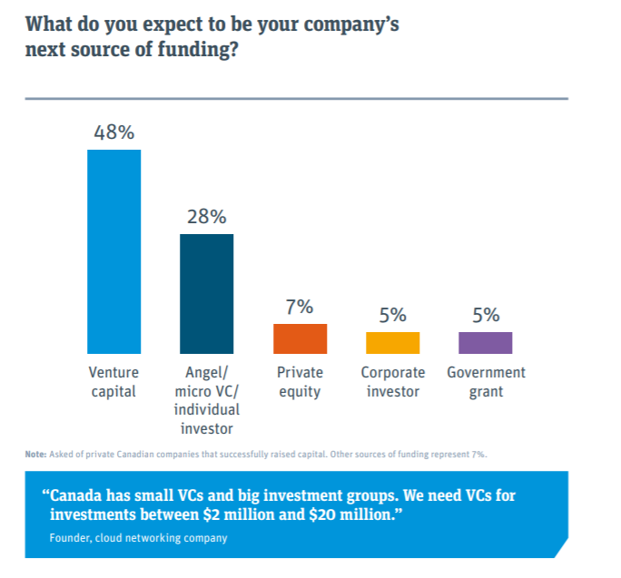 First Canadian SVB Startup Survey Says Entrepreneurs Find