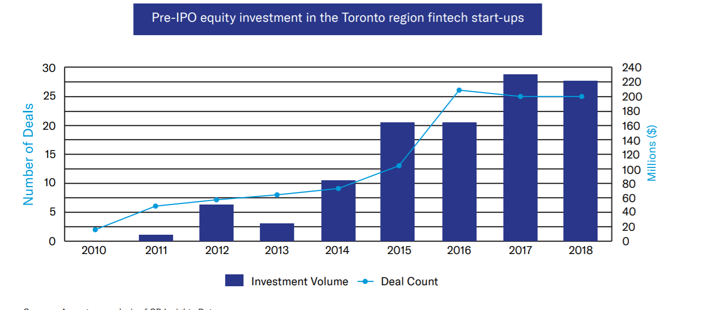 FinTech investment in Toronto region grows by 10 times over five