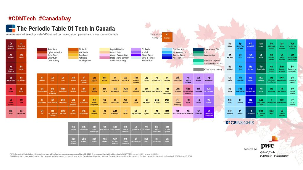 Periodic Table of Tech in Canada 2019