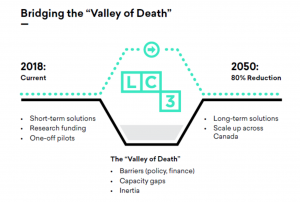 Valley of Death Cleantech