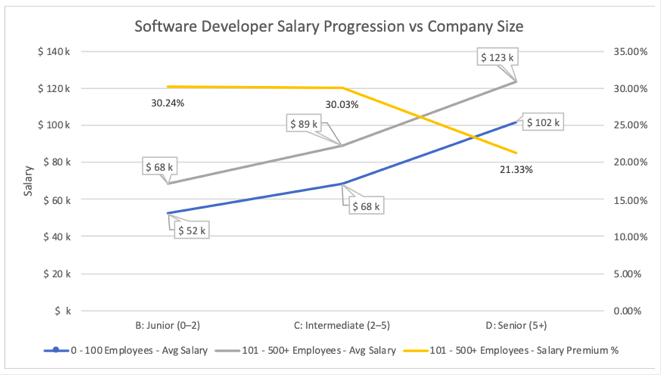 YYJ Tech graph
