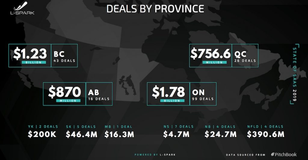 State of Canadian SaaS