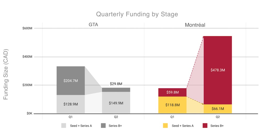 Quarterly funding by stage