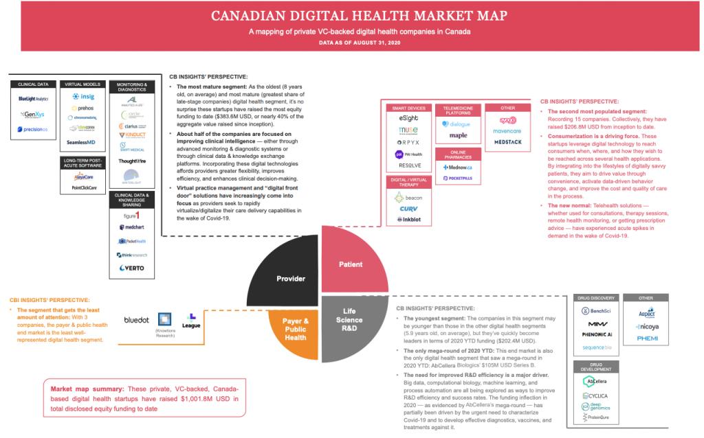 Canadian digital health market map