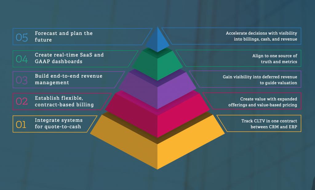 Bessemer Venture Partners 5 steps