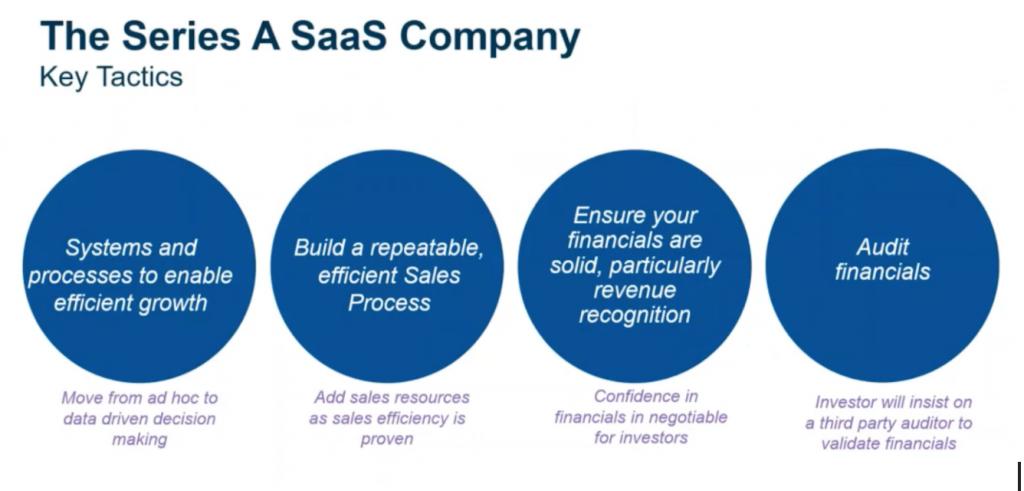 Series A SaaS key tactics