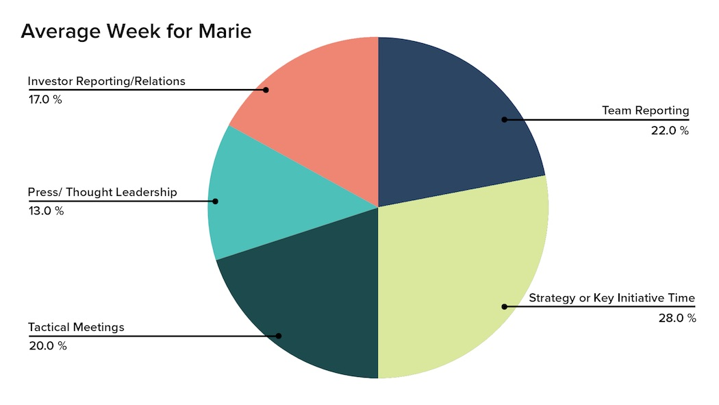 Average_Week_for_Marie