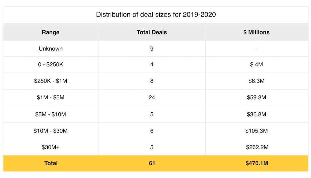 Calgary FY 2020 - Distribution of deal sizes