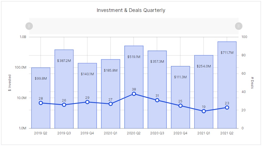 Montreal - Q2 2A - investment and deals
