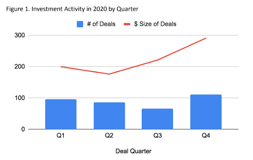 NACO 2021 Report of Angel Investing in Canada