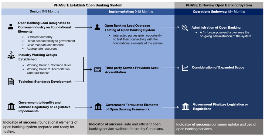 Open Banking Advisory Committee report phase plan