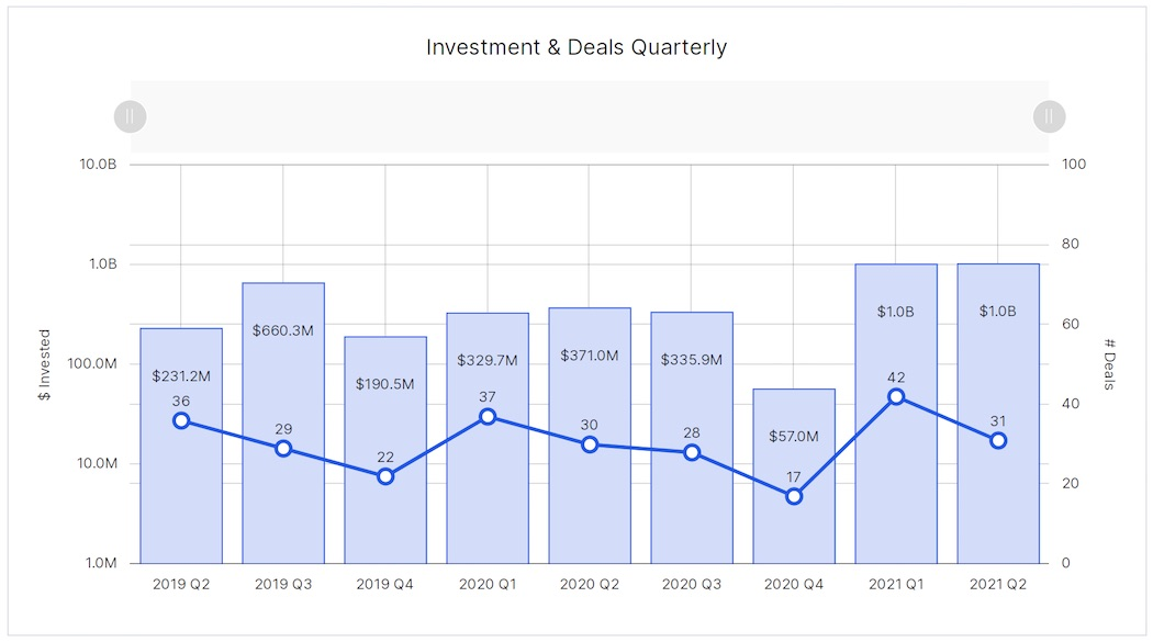 BC Q2 - Investment and deals