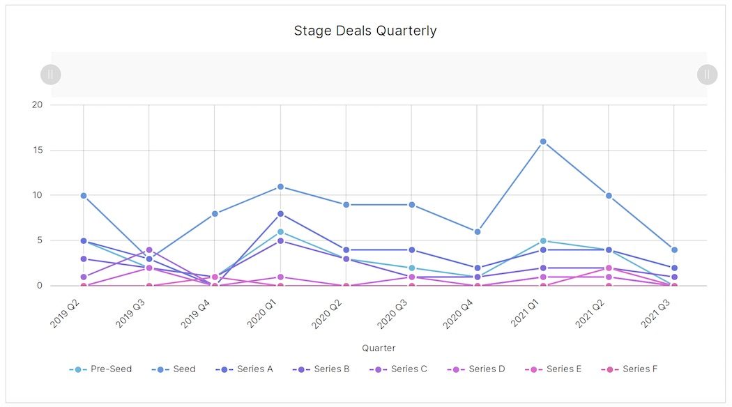 BC Q2 - stage distribution