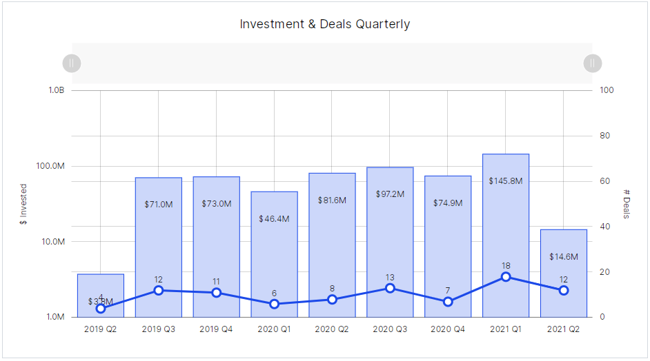 Calgary Q2 - funding and deals