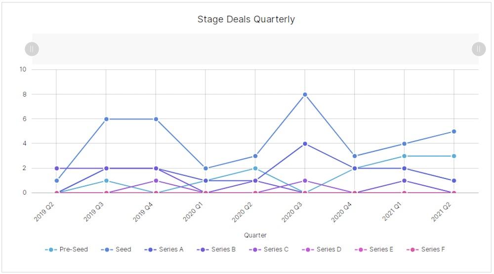Calgary Q2 - stage distribution