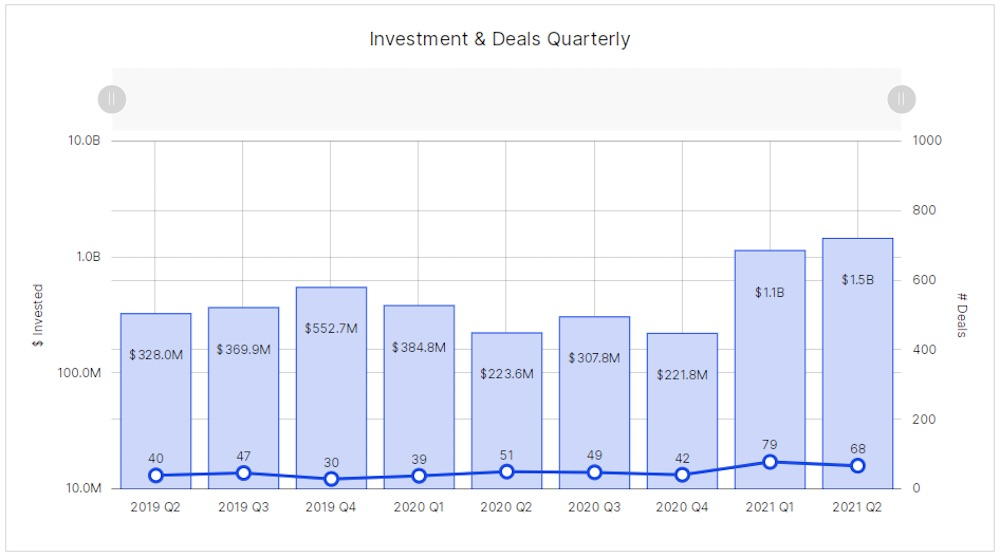 Toronto - Q2 2A - investment and deals